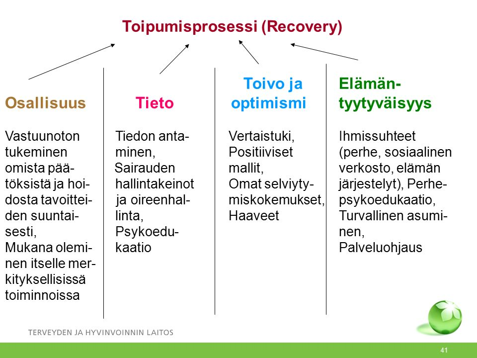 Toipumisprosessi (Recovery)