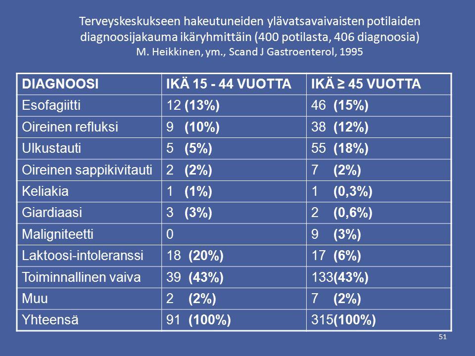Terveyskeskukseen hakeutuneiden ylävatsavaivaisten potilaiden diagnoosijakauma ikäryhmittäin (400 potilasta, 406 diagnoosia) M. Heikkinen, ym., Scand J Gastroenterol, 1995