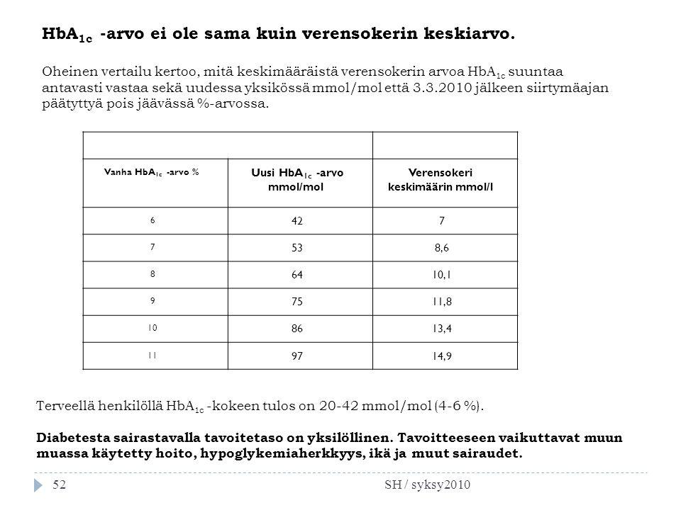 Verensokeri keskimäärin mmol/l