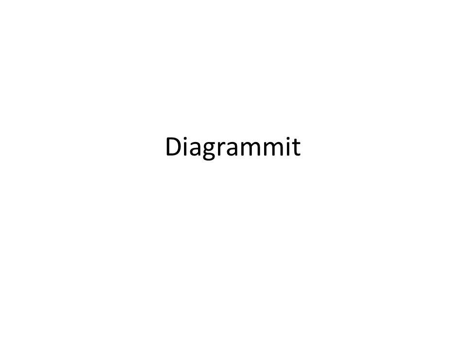 Diagrammit