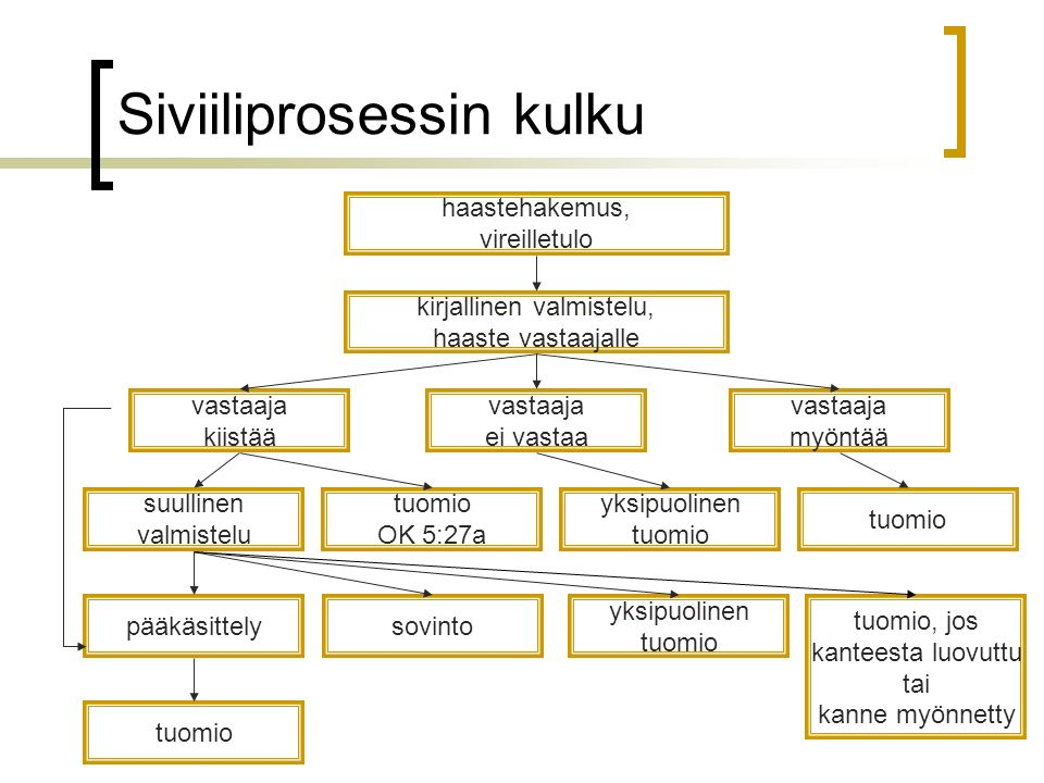 http://slideplayer.fi/slide/11215164/41/images/74/Siviiliprosessin+kulku.jpg