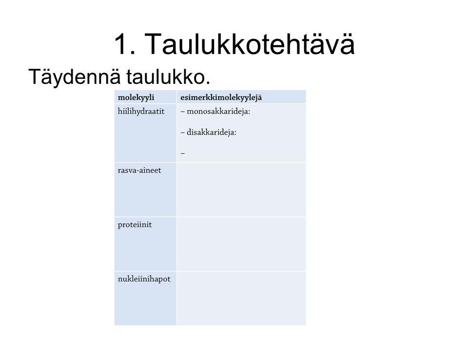 1. Taulukkotehtävä Täydennä taulukko.