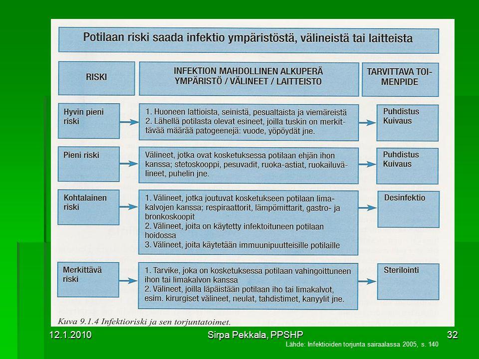12.1.2010 Sirpa Pekkala, PPSHP Lähde: Infektioiden torjunta sairaalassa 2005, s. 140