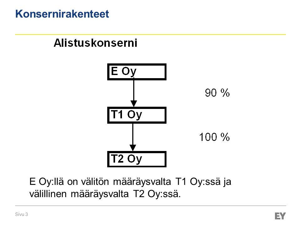 Konsernirakenteet E Oy:llä on välitön määräysvalta T1 Oy:ssä ja välillinen määräysvalta T2 Oy:ssä.