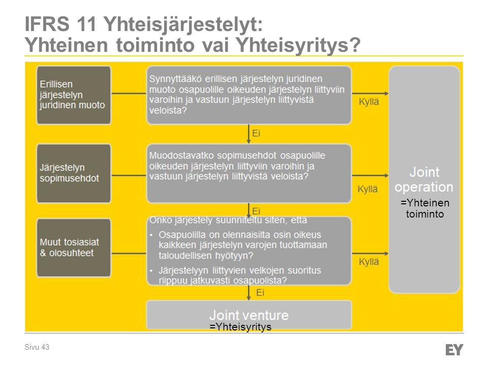IFRS 11 Yhteisjärjestelyt: Yhteinen toiminto vai Yhteisyritys