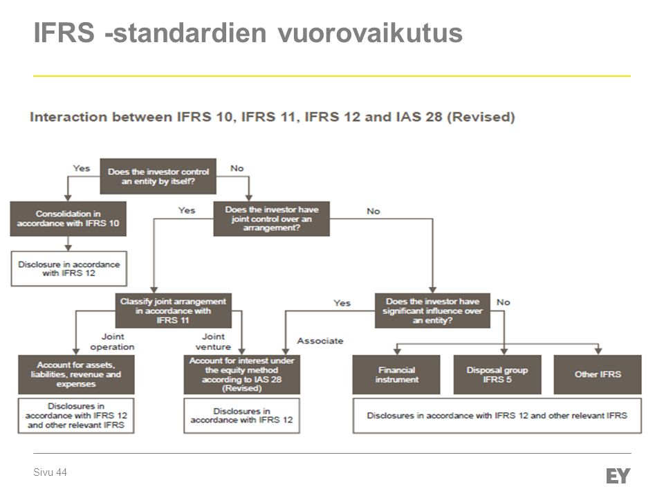 IFRS -standardien vuorovaikutus