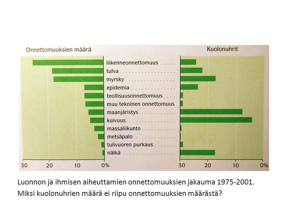 Luonnon ja ihmisen aiheuttamien onnettomuuksien jakauma 1975-2001