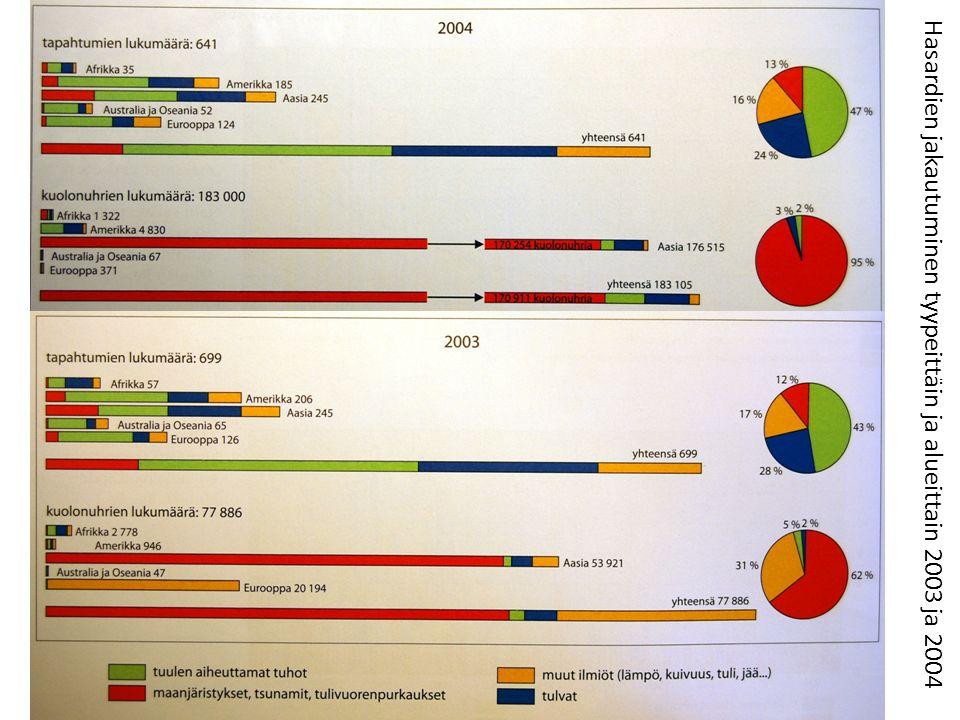 Hasardien jakautuminen tyypeittäin ja alueittain 2003 ja 2004