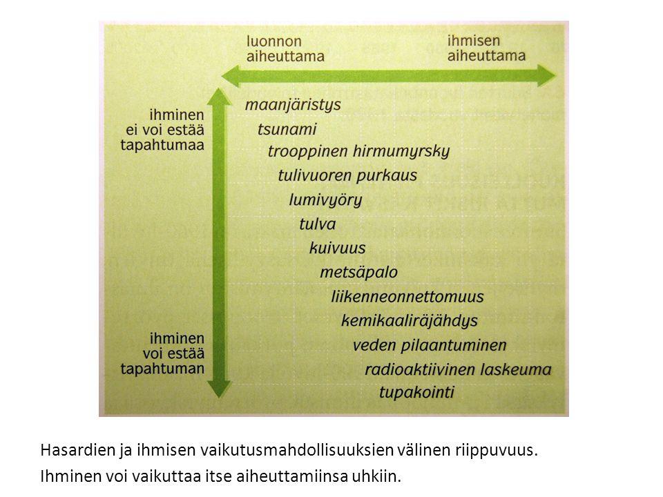 Hasardien ja ihmisen vaikutusmahdollisuuksien välinen riippuvuus
