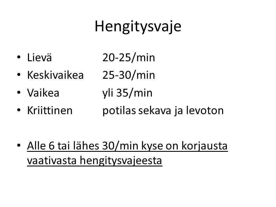 Hengitysvaje Lievä 20-25/min Keskivaikea 25-30/min Vaikea yli 35/min