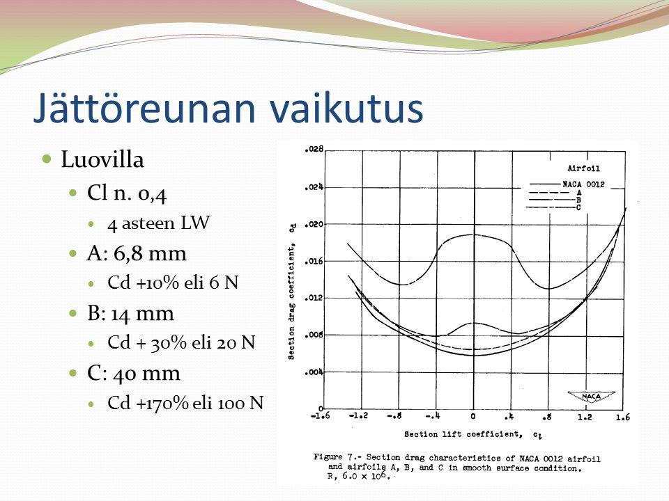 Jättöreunan vaikutus Luovilla Cl n. 0,4 A: 6,8 mm B: 14 mm C: 40 mm
