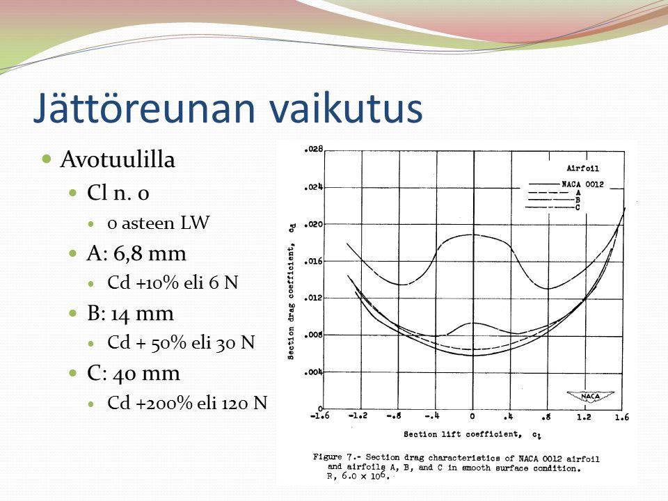 Jättöreunan vaikutus Avotuulilla Cl n. 0 A: 6,8 mm B: 14 mm C: 40 mm