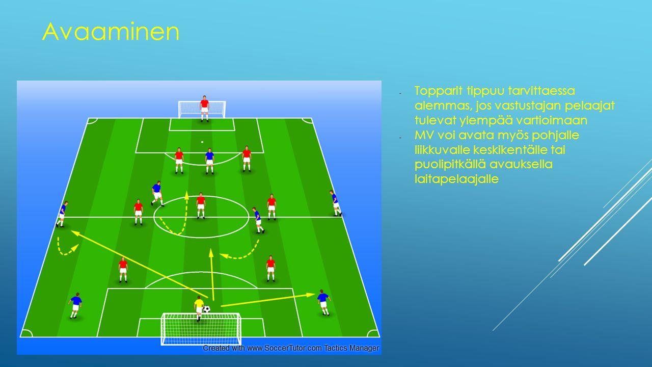 Avaaminen Topparit tippuu tarvittaessa alemmas, jos vastustajan pelaajat tulevat ylempää vartioimaan.