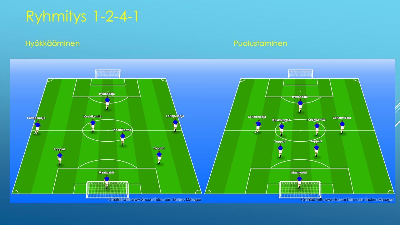 Ryhmitys 1-2-4-1 Hyökkääminen Puolustaminen
