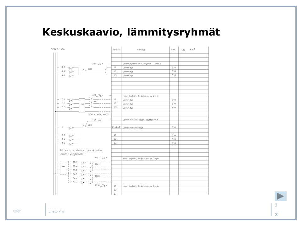 Keskuskaavio, lämmitysryhmät