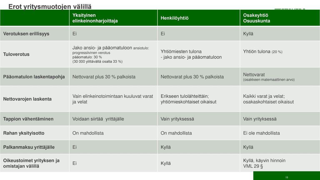 Erot yritysmuotojen välillä