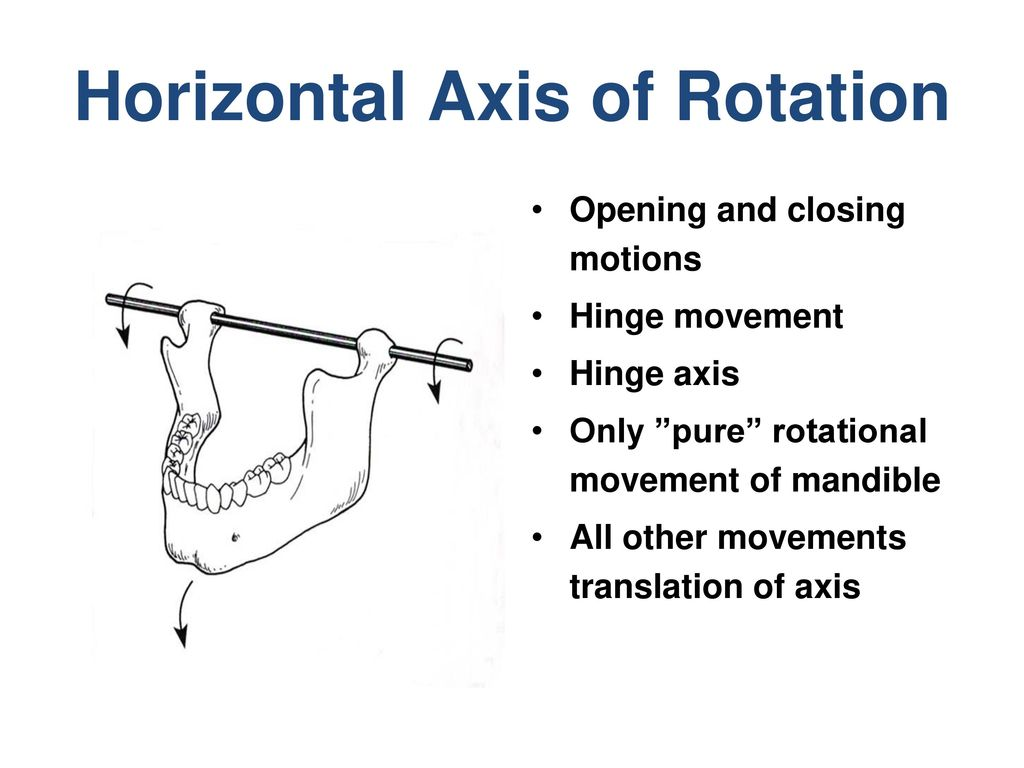 Horizontal Axis of Rotation