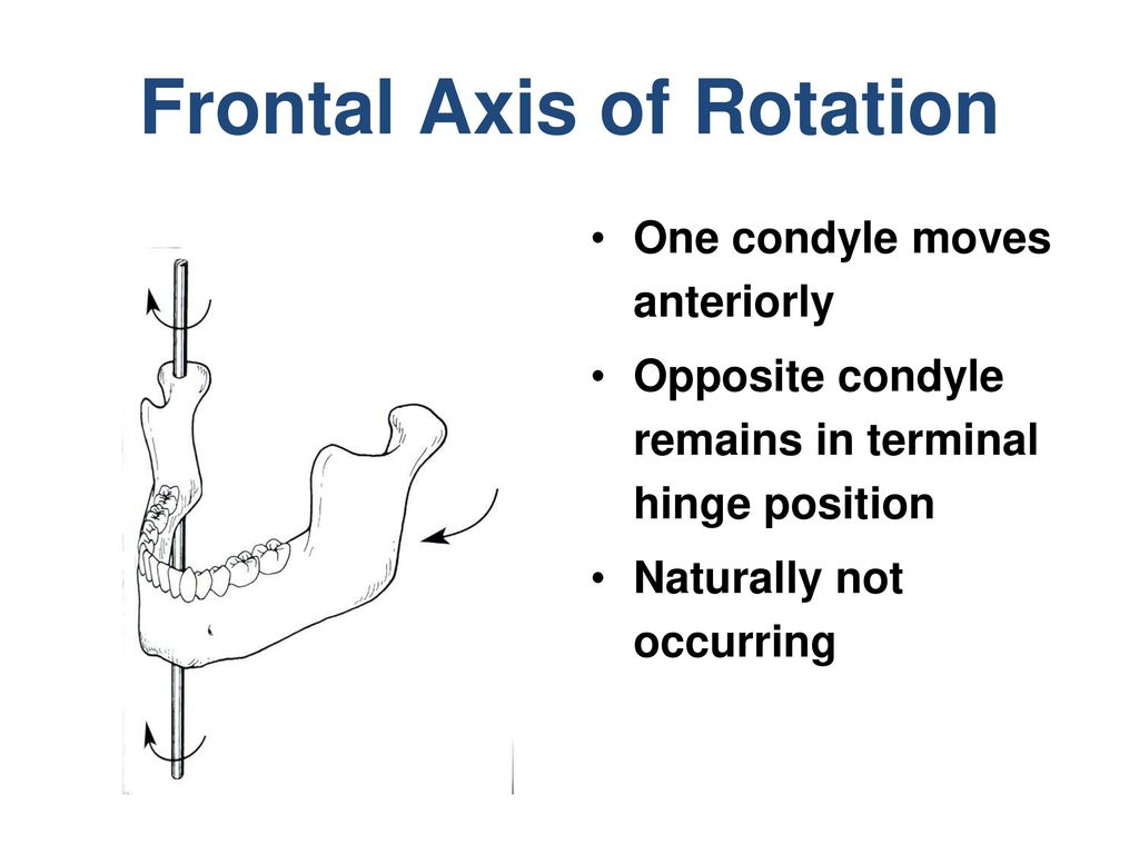 Frontal Axis of Rotation