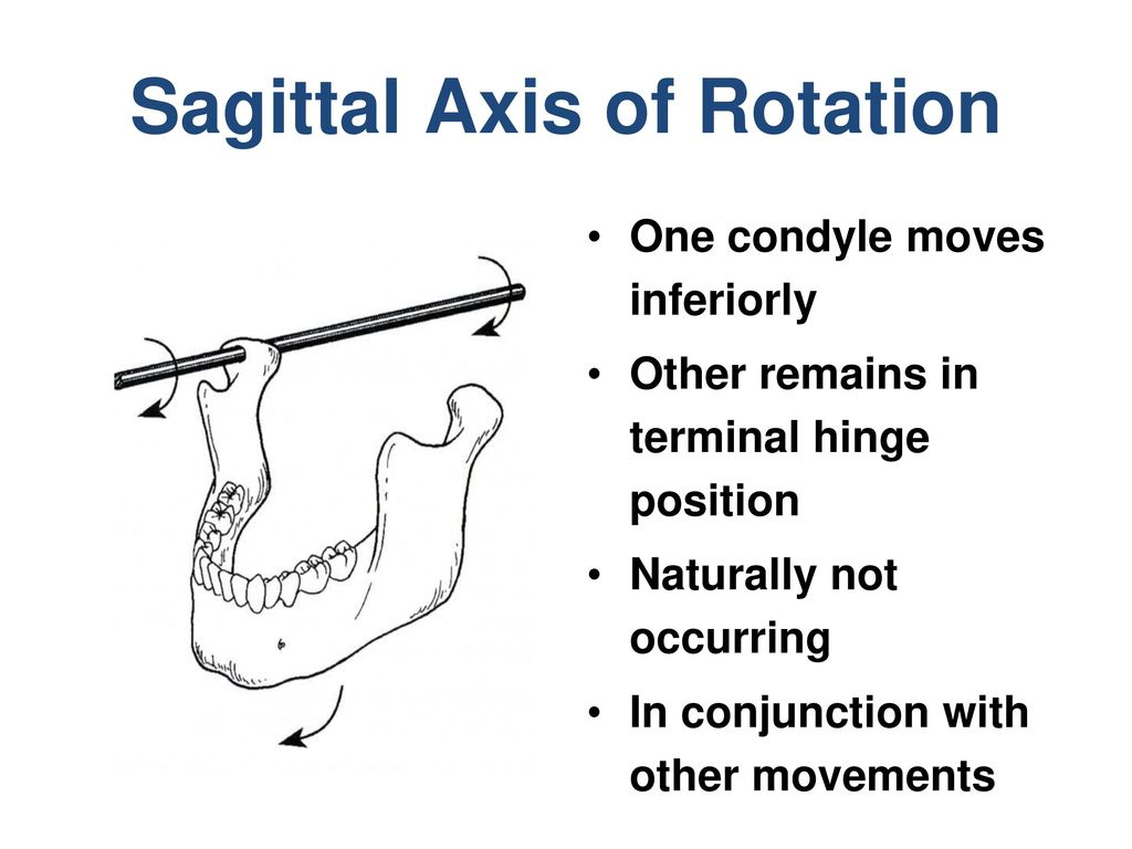 Sagittal Axis of Rotation