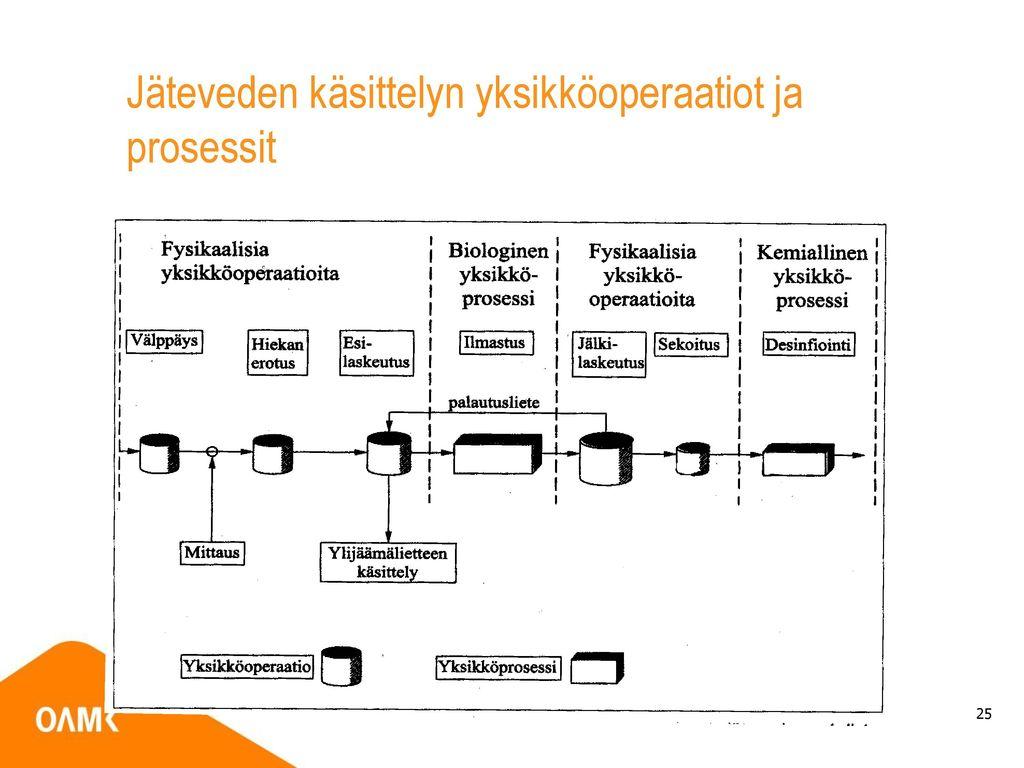 Jäteveden käsittelyn yksikköoperaatiot ja prosessit