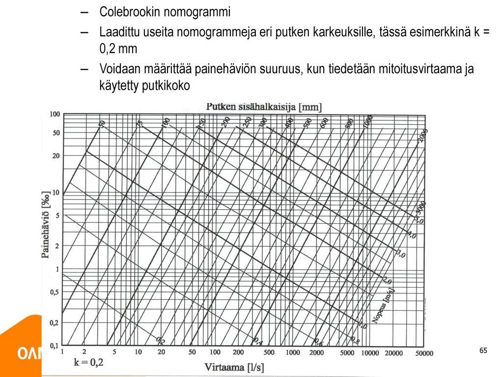Colebrookin nomogrammi