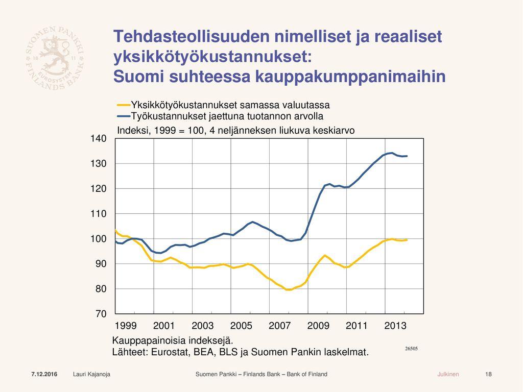 Tehdasteollisuuden nimelliset ja reaaliset yksikkötyökustannukset: Suomi suhteessa kauppakumppanimaihin