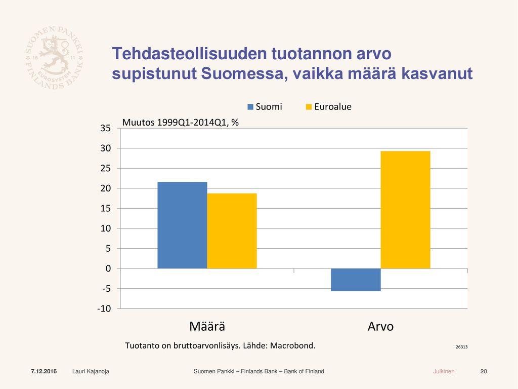 Tehdasteollisuuden tuotannon arvo supistunut Suomessa, vaikka määrä kasvanut