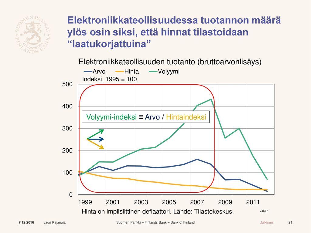 Elektroniikkateollisuudessa tuotannon määrä ylös osin siksi, että hinnat tilastoidaan laatukorjattuina