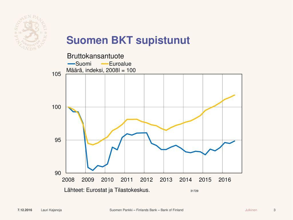 Suomen BKT supistunut Kuten tunnettua, Suomen talouden kehitys on pysynyt heikkona.