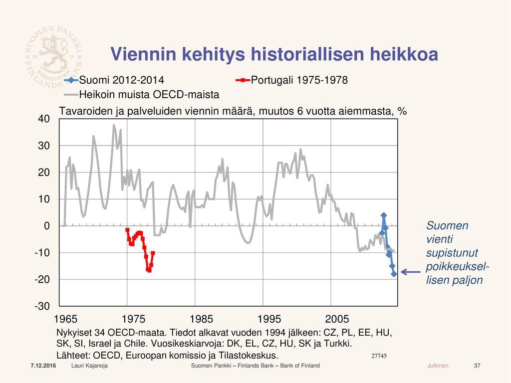 Viennin kehitys historiallisen heikkoa