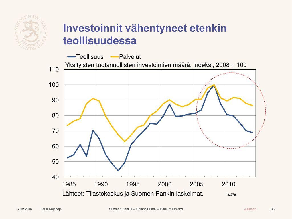 Investoinnit vähentyneet etenkin teollisuudessa