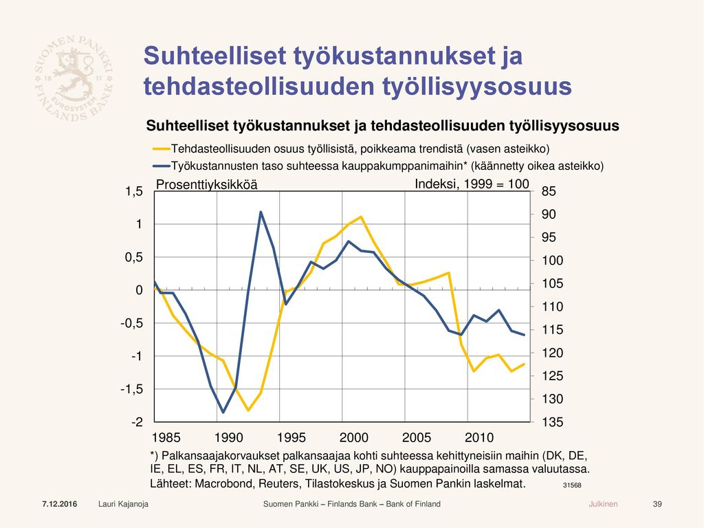 Suhteelliset työkustannukset ja tehdasteollisuuden työllisyysosuus