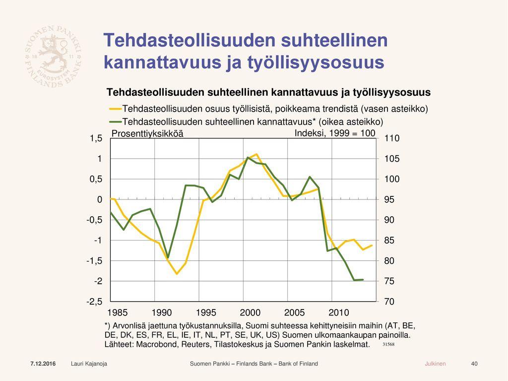 Tehdasteollisuuden suhteellinen kannattavuus ja työllisyysosuus