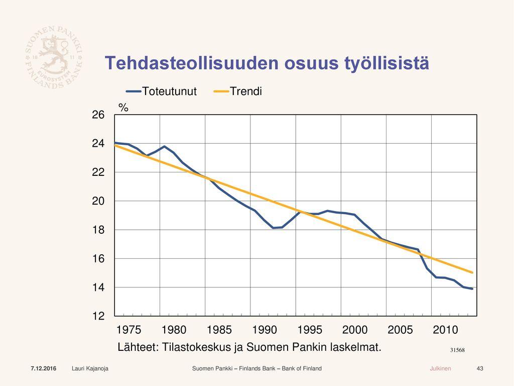 Tehdasteollisuuden osuus työllisistä