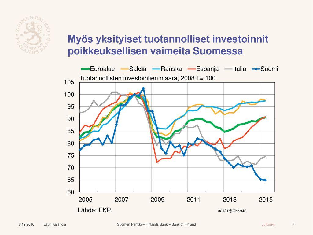 Myös yksityiset tuotannolliset investoinnit poikkeuksellisen vaimeita Suomessa
