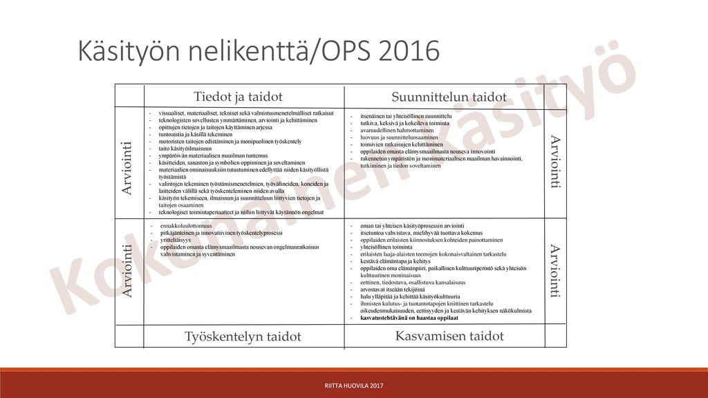 Kokonainen käsityö Käsityön nelikenttä/OPS 2016 Tiedot ja taidot