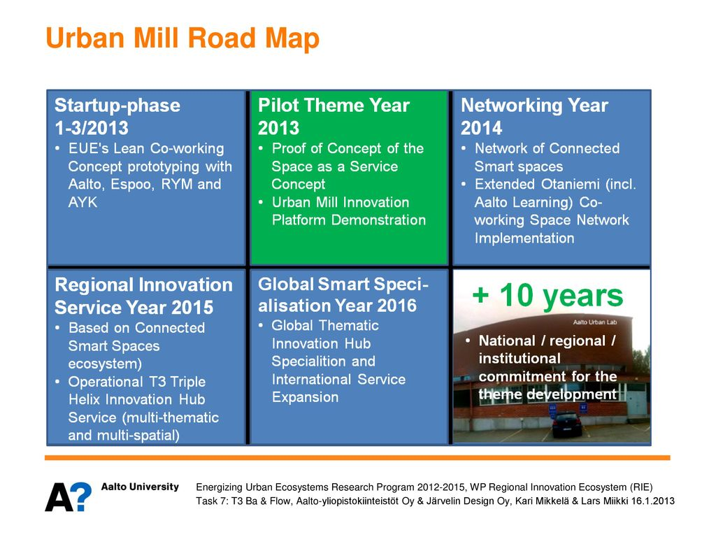 Urban Mill Road Map Energizing Urban Ecosystems Research Program , WP Regional Innovation Ecosystem (RIE)