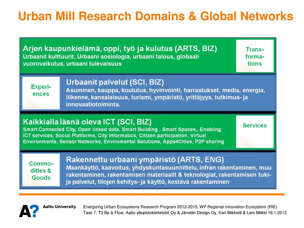 Urban Mill Research Domains & Global Networks