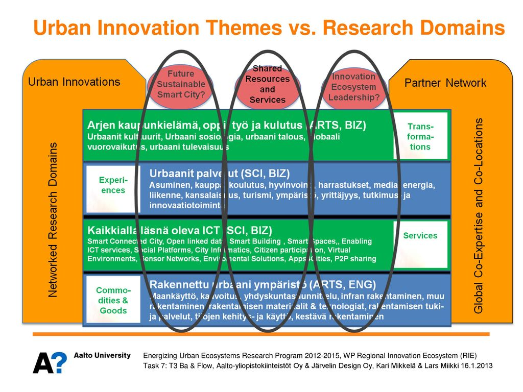 Urban Innovation Themes vs. Research Domains