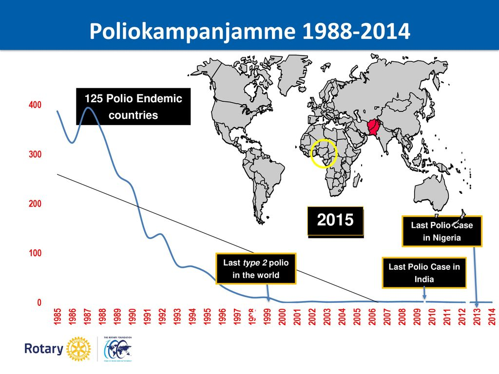 125 Polio Endemic countries