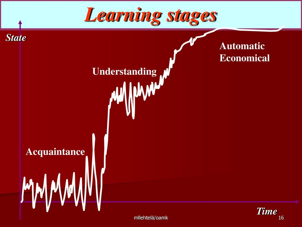 Learning stages State Automatic Economical Understanding Acquaintance