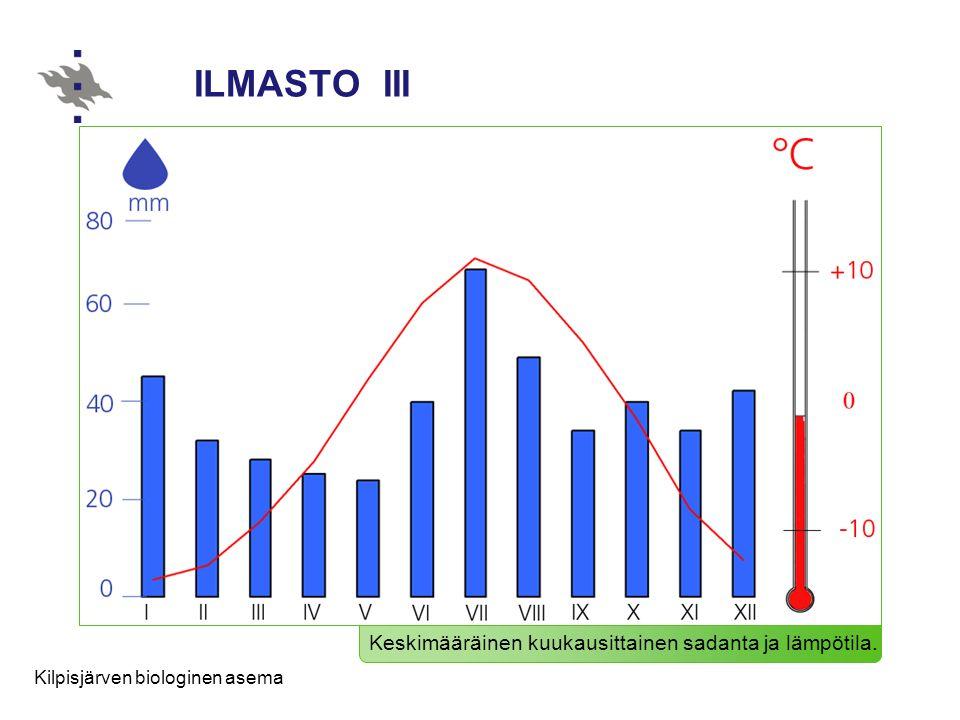 ILMASTO III Keskimääräinen kuukausittainen sadanta ja lämpötila.