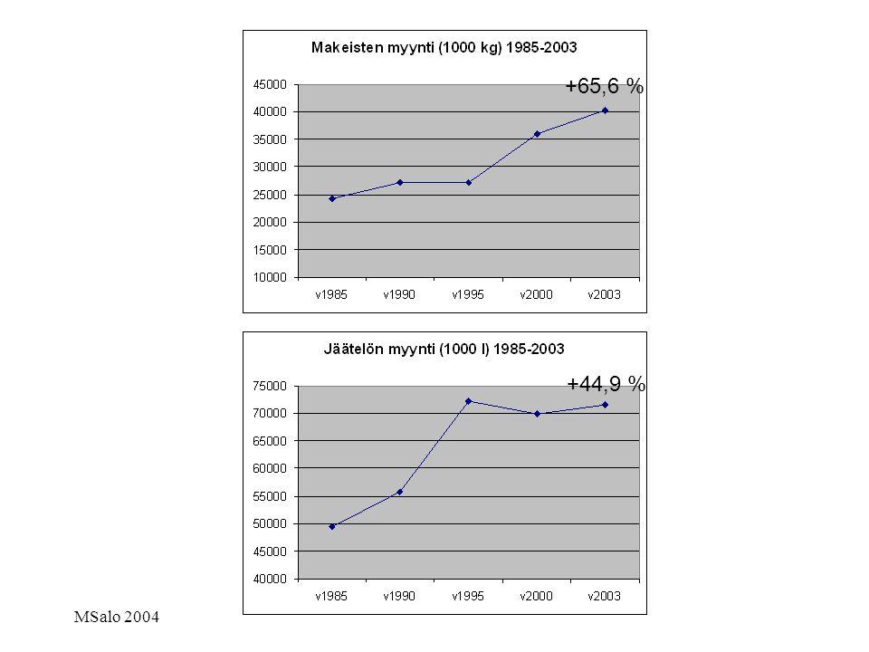 +65,6 % +44,9 % MSalo 2004