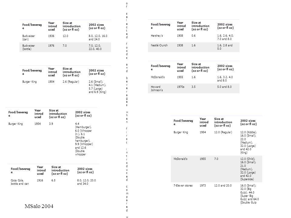 MSalo 2004 Fact file Portion progression