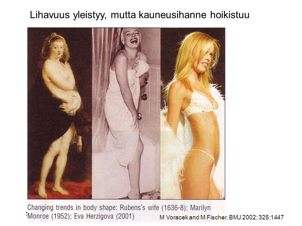 Lihavuus yleistyy, mutta kauneusihanne hoikistuu
