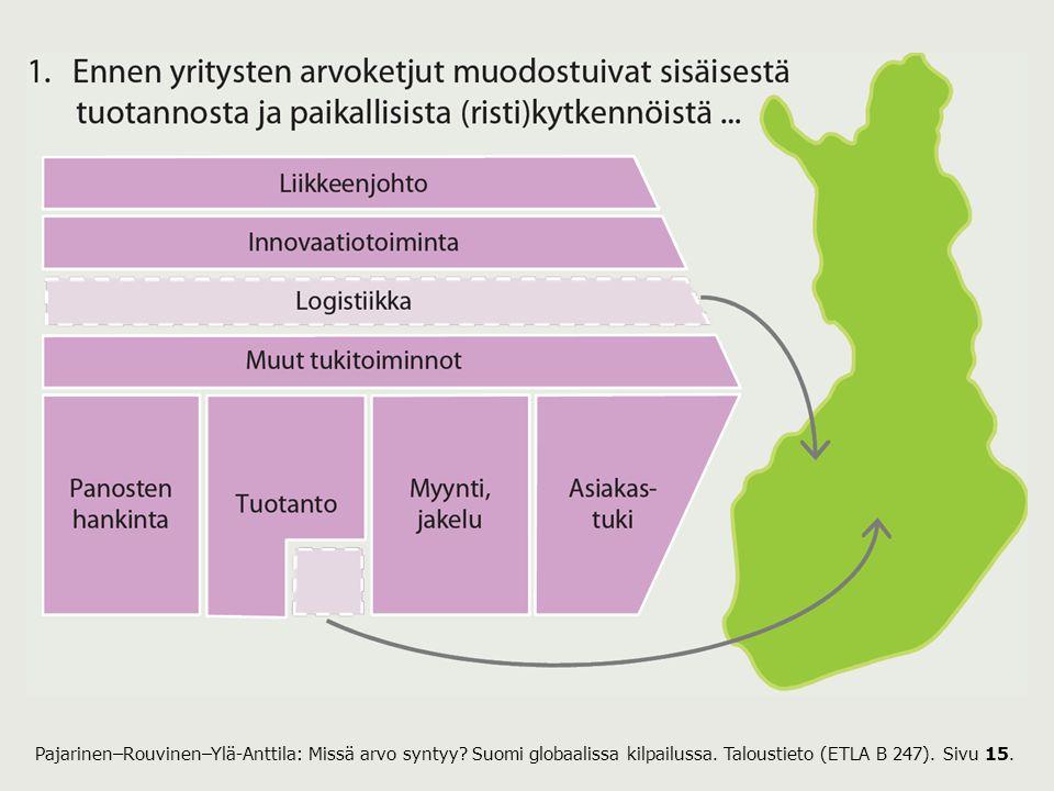 Pajarinen–Rouvinen–Ylä-Anttila: Missä arvo syntyy