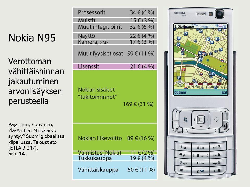 Nokia N95 Verottoman vähittäishinnan jakautuminen arvonlisäyksen