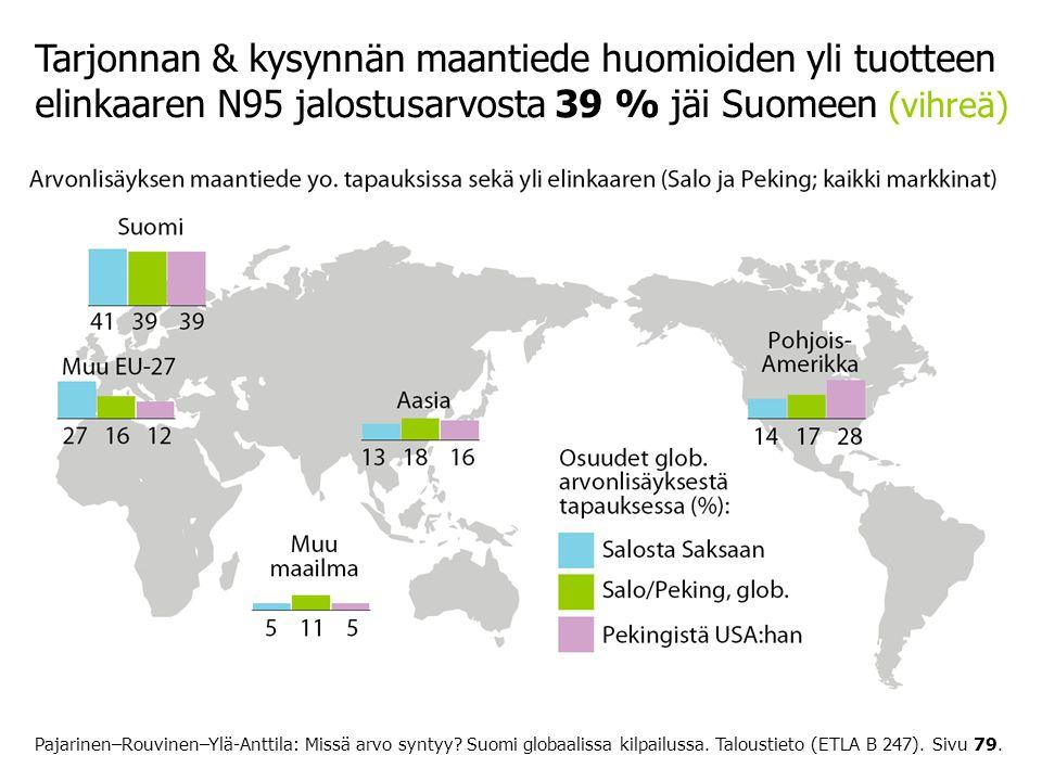 Tarjonnan & kysynnän maantiede huomioiden yli tuotteen elinkaaren N95 jalostusarvosta 39 % jäi Suomeen (vihreä)