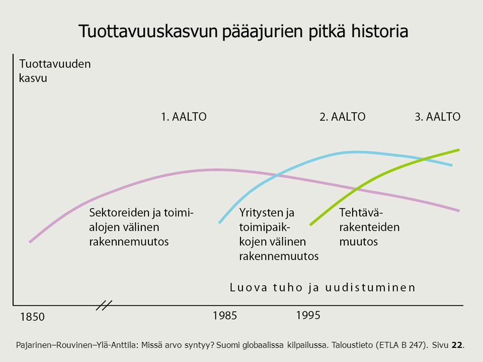 Tuottavuuskasvun pääajurien pitkä historia