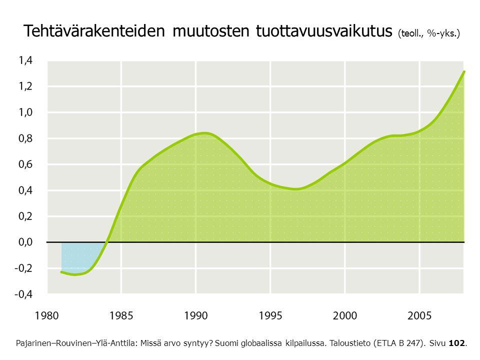 Tehtävärakenteiden muutosten tuottavuusvaikutus (teoll., %-yks.)